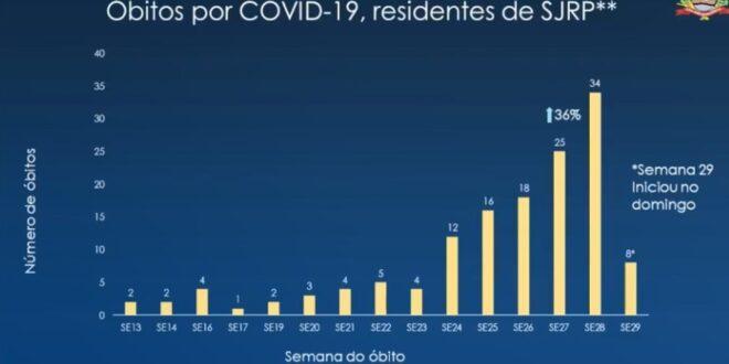 Rio Preto e mais doze cidades da região vão fazer lockdown