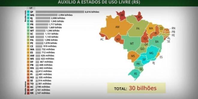 Confira a lista de estados que irão pagar Auxílio Emergencial
